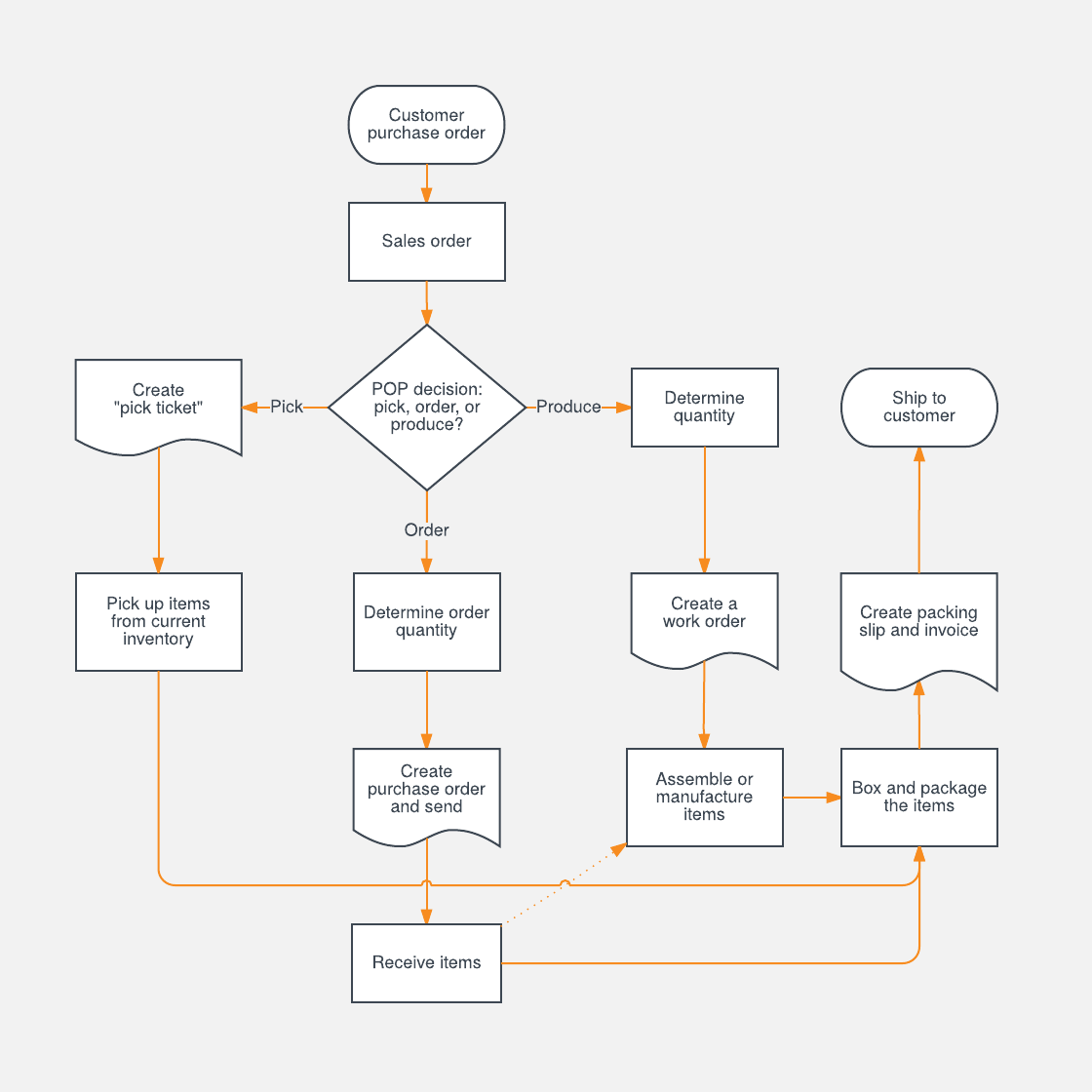 hight resolution of sales process flowchart template