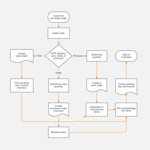 small resolution of sales process flowchart template