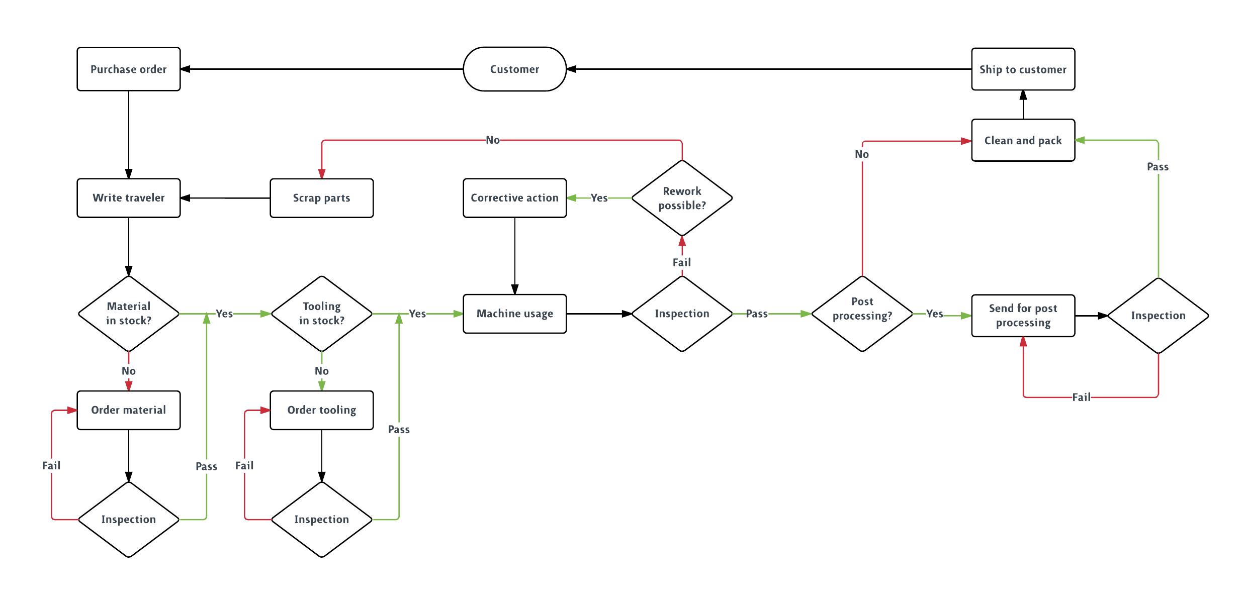 Production Flowchart Template