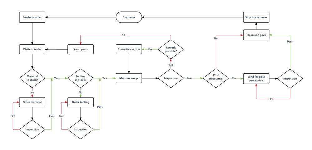 medium resolution of plantilla de diagrama de flujo de producci n