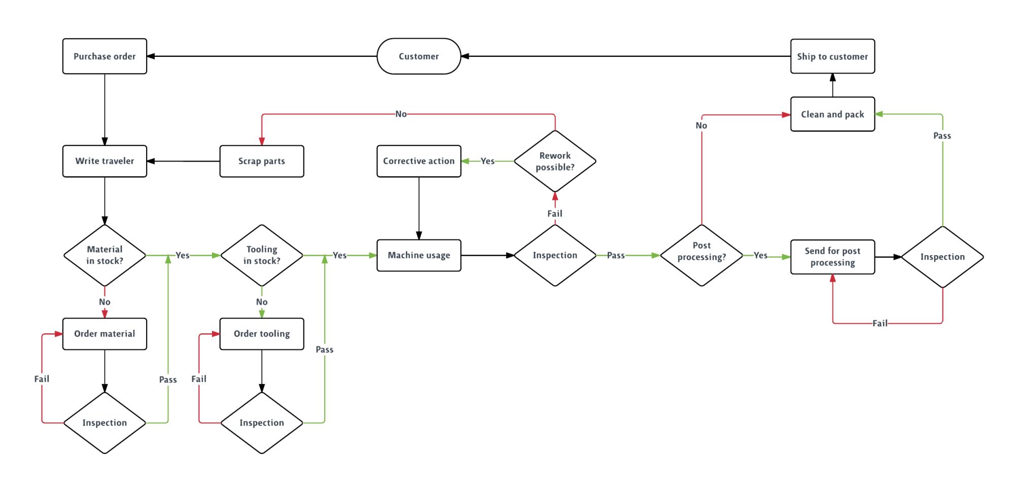 hight resolution of plantilla de diagrama de flujo de producci n