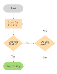 Simple flowchart template also templates and examples lucidchart blog rh