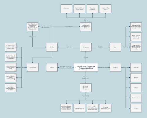 small resolution of hypertension concept map