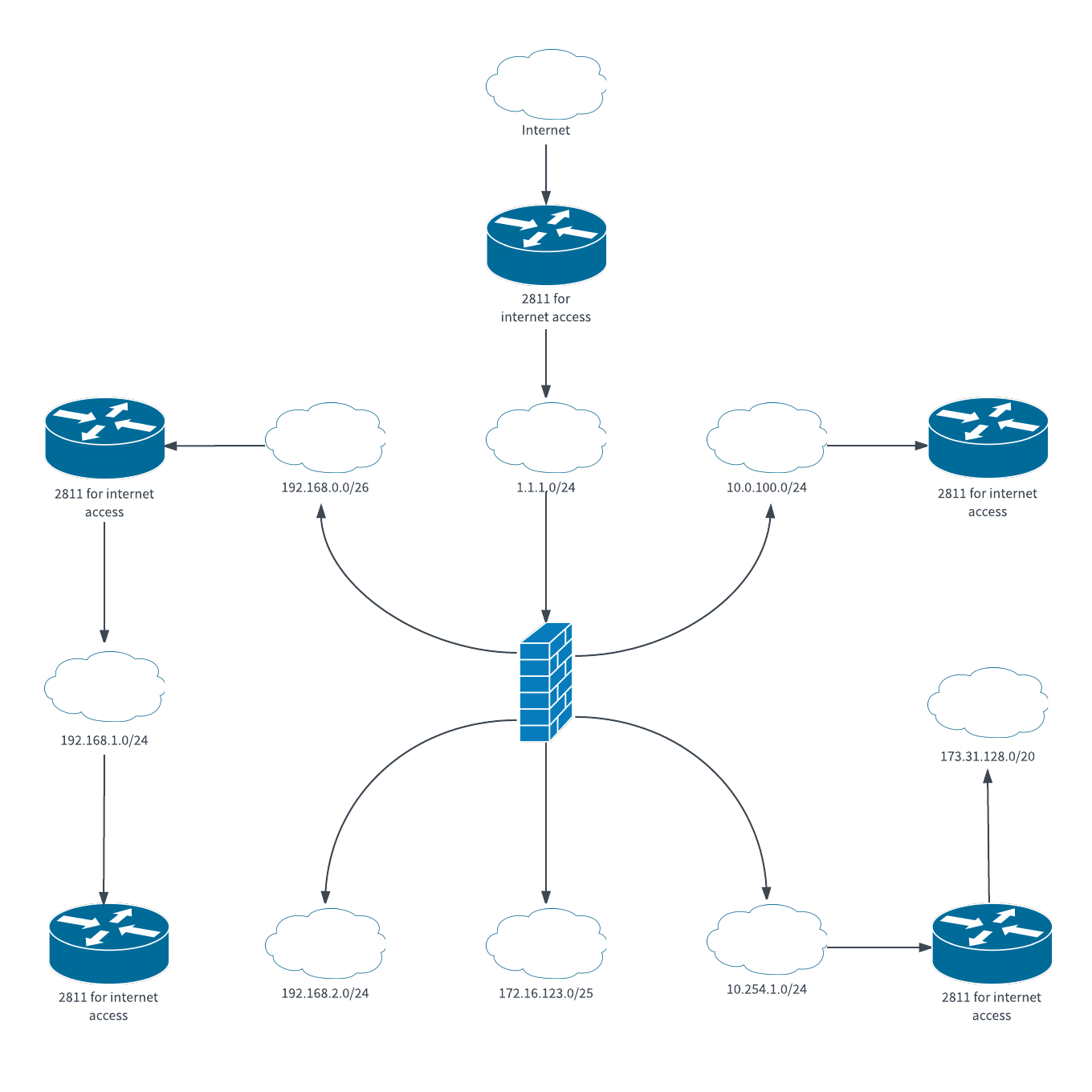 Logical Network Diagram Template Lucidchart
