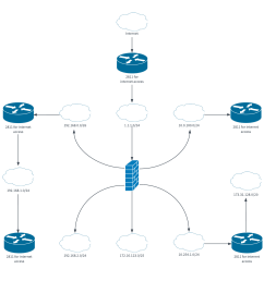 try any of these network diagramming templates [ 1360 x 1360 Pixel ]