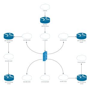 Logical Network Diagram Template | Lucidchart