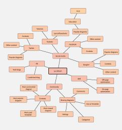 marketing mind map [ 1280 x 1280 Pixel ]