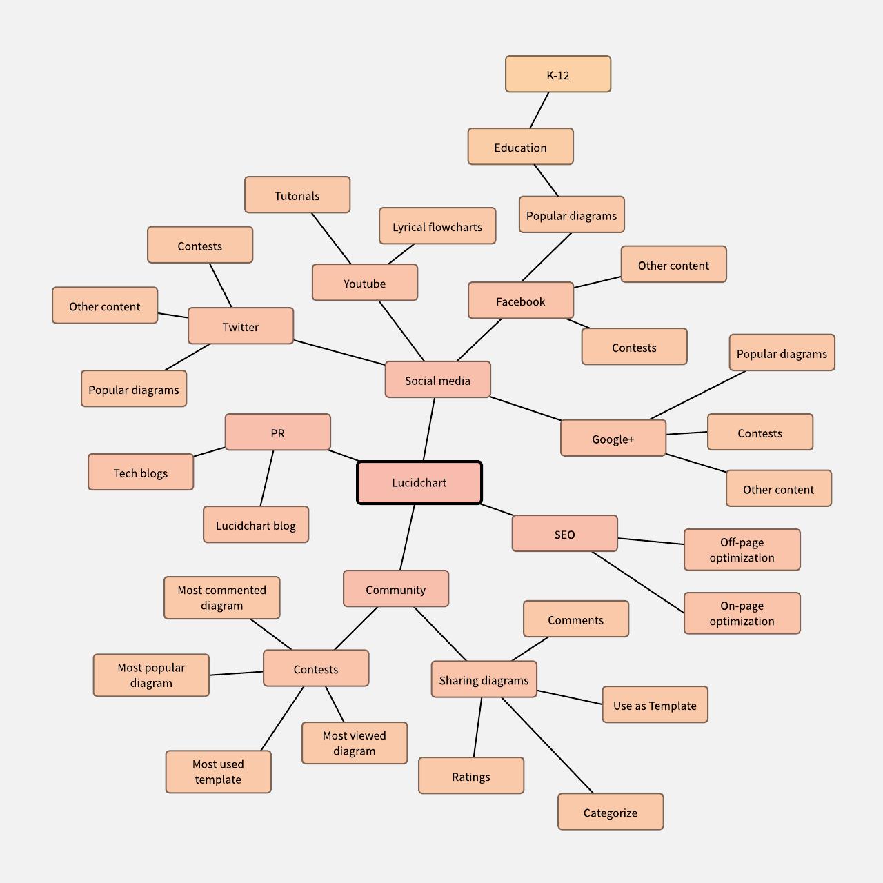 hight resolution of marketing mind map