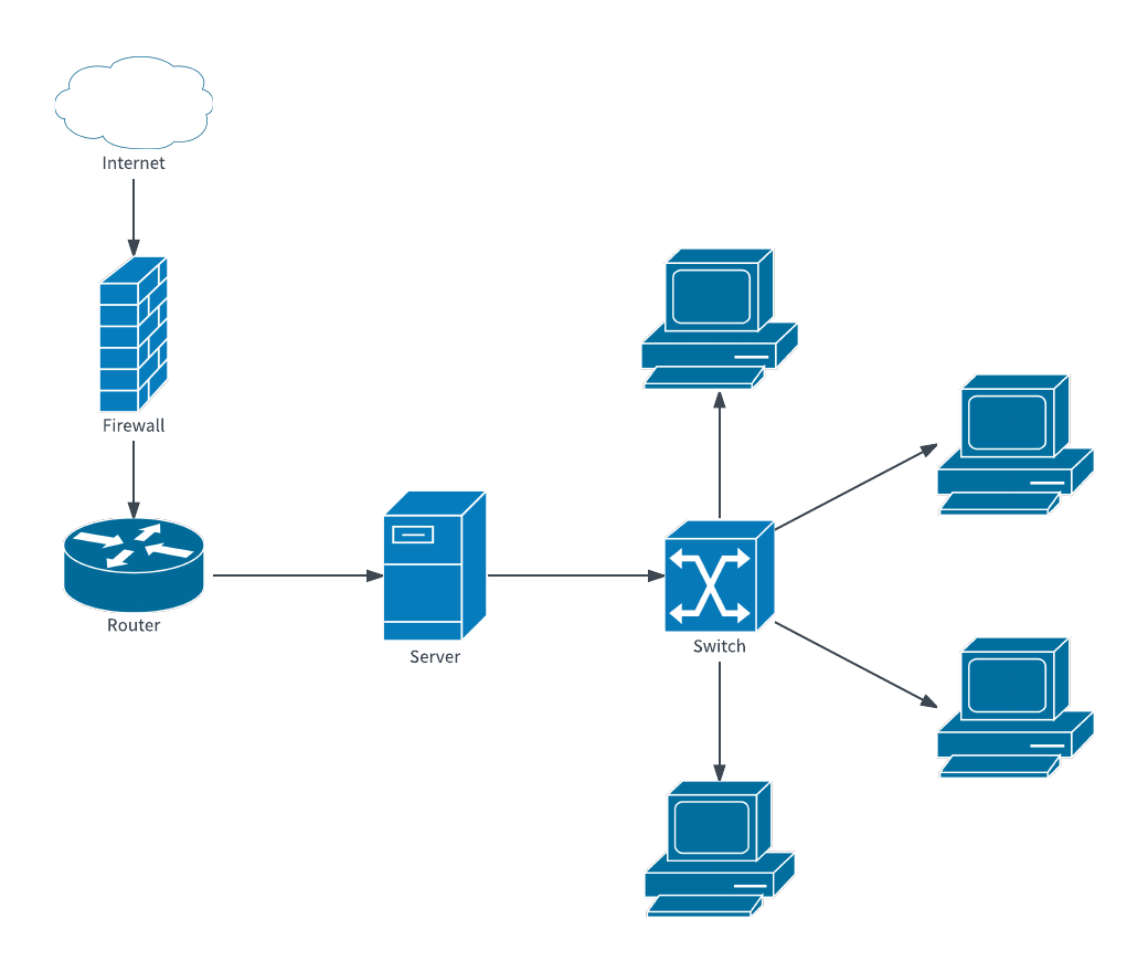 hight resolution of network diagram examples