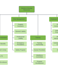 Hr org chart template also organizational templates lucidchart rh