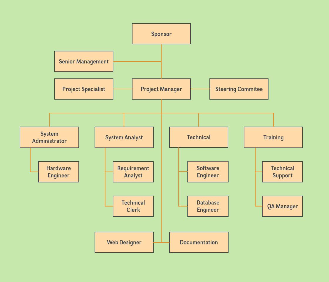 project team structure diagram 2017 subaru wrx stereo wiring organizational chart templates lucidchart