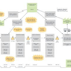 Free Data Flow Diagram Software Coleman Powermate 5000 Parts Value Stream Map Examples And Templates | Lucidchart