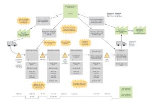 Process Flow Diagram Vs Value Stream Map | Online Wiring Diagram