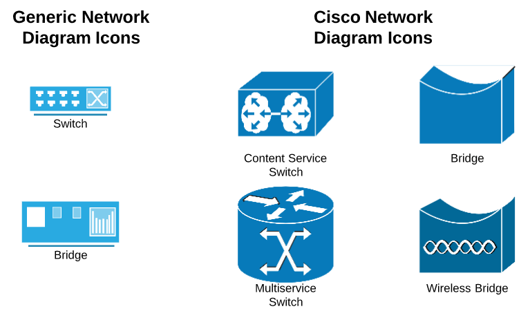 cisco network diagram symbols club car no spark troubleshooting and icons lucidchart switch bridge