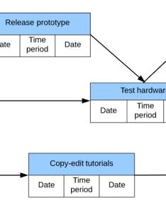 Advanced pert template also chart templates lucidchart rh