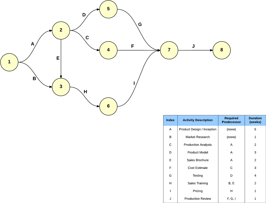 Critical Path Maker Lucidchart