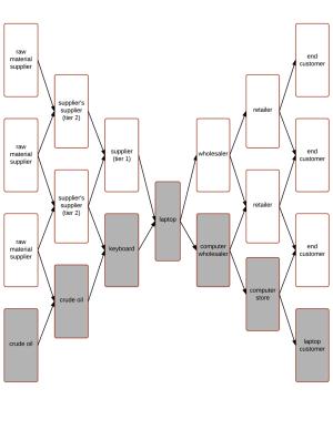 Supply Chain Management   Lucidchart