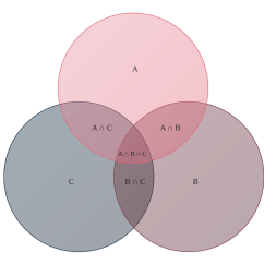 Three Circle Venn Diagram Printable 2 Way Dimmer Switch Examples | Lucidchart