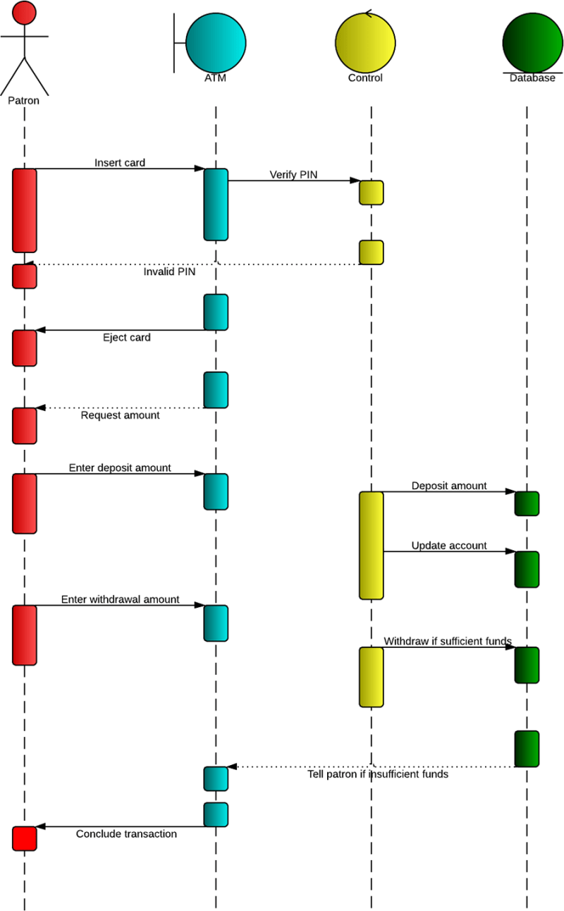 hight resolution of sequence diagram for an atm system