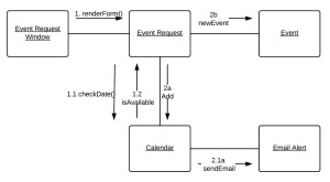 Communication Diagram Tutorial   Lucidchart