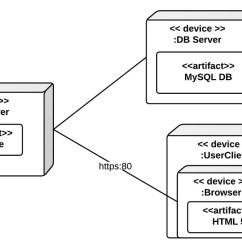 Uml Deployment Diagram Tutorial Tqm Example Lucidchart