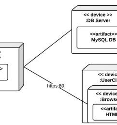 deployment diagram example [ 1400 x 824 Pixel ]