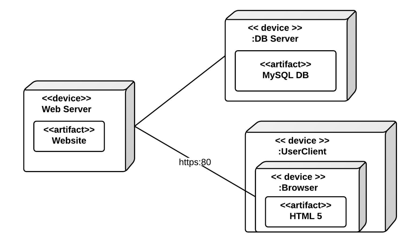 hight resolution of deployment diagram example
