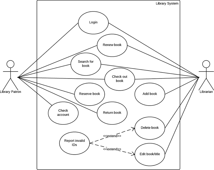 use case diagram library management shield volcano labeled ppt for system periodic uml lucidchart