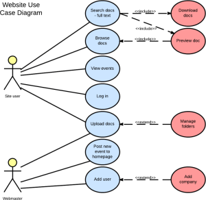 UML Use Case Diagram Tutorial | Lucidchart