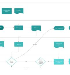 business process flow template [ 1686 x 1206 Pixel ]