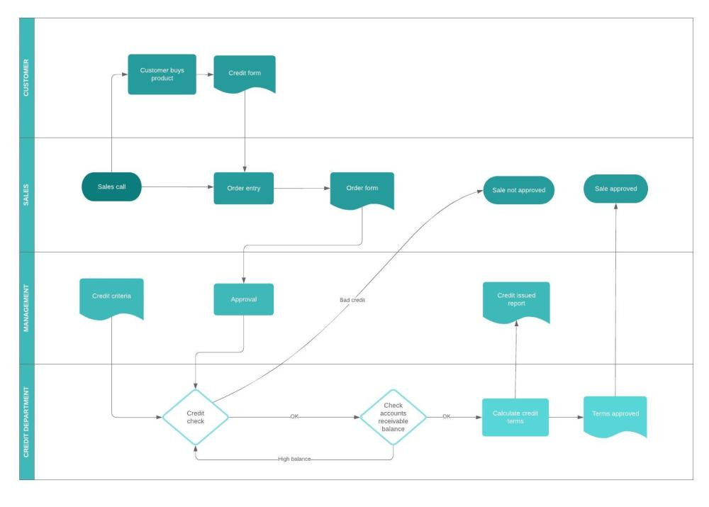 medium resolution of business process flow template