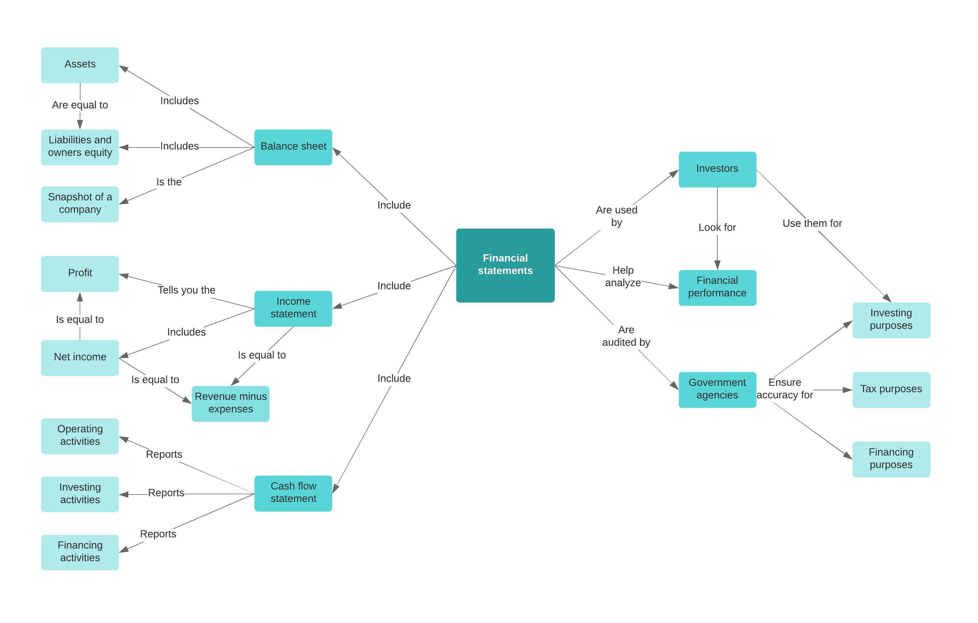 mapa conceptual online lucidchart