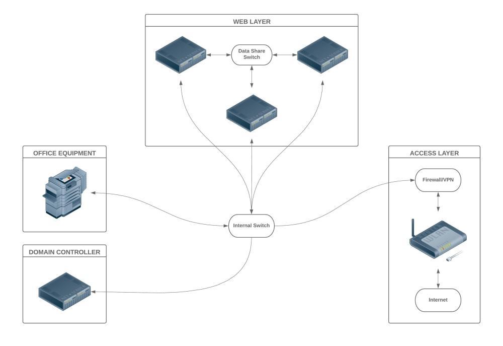 medium resolution of network diagram jpeg