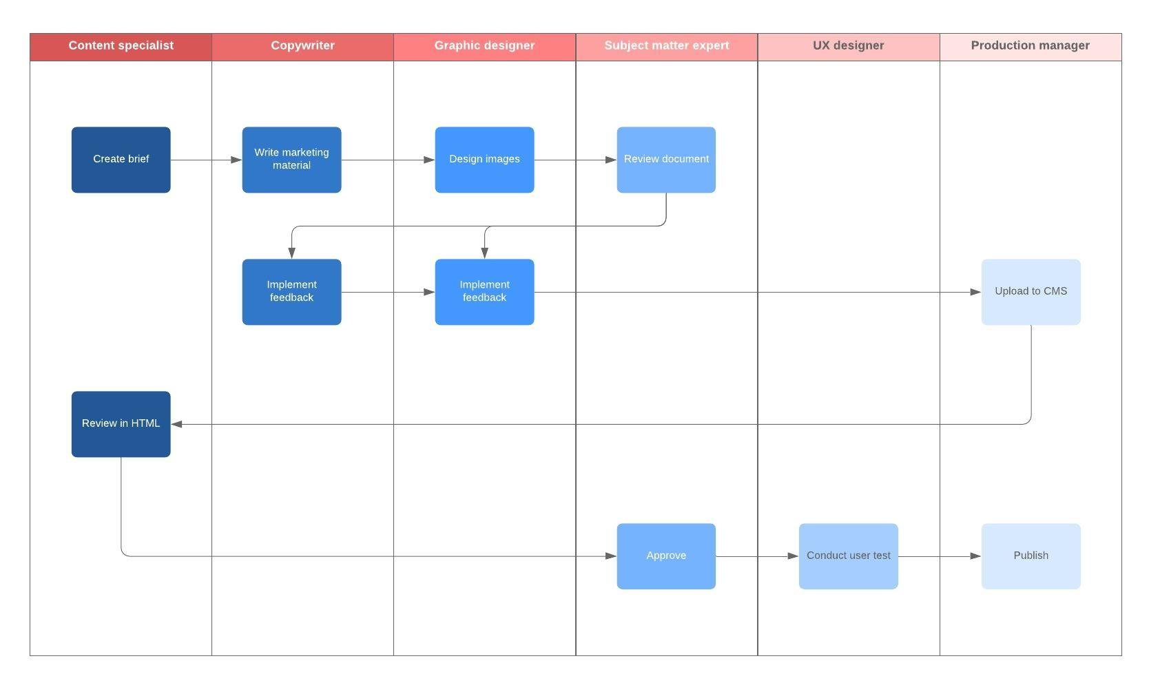 hight resolution of marketing workflow diagram