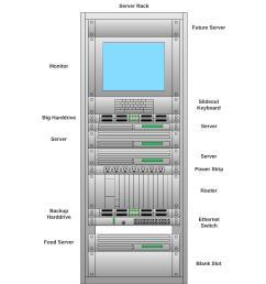 network diagram software lucidchartserver rack diagram [ 1746 x 2010 Pixel ]
