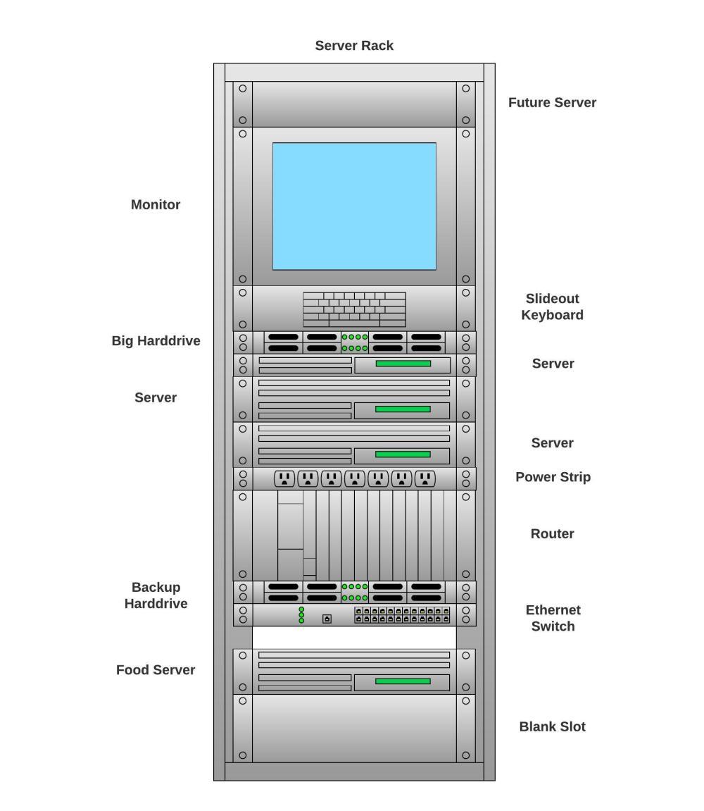 medium resolution of network diagram software lucidchartserver rack diagram
