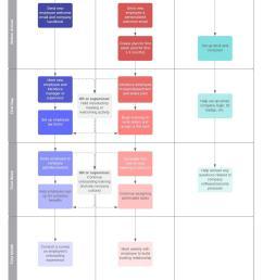new employee orientation process flow [ 1277 x 1575 Pixel ]