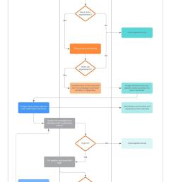 recruitment process flowchart [ 1324 x 2268 Pixel ]