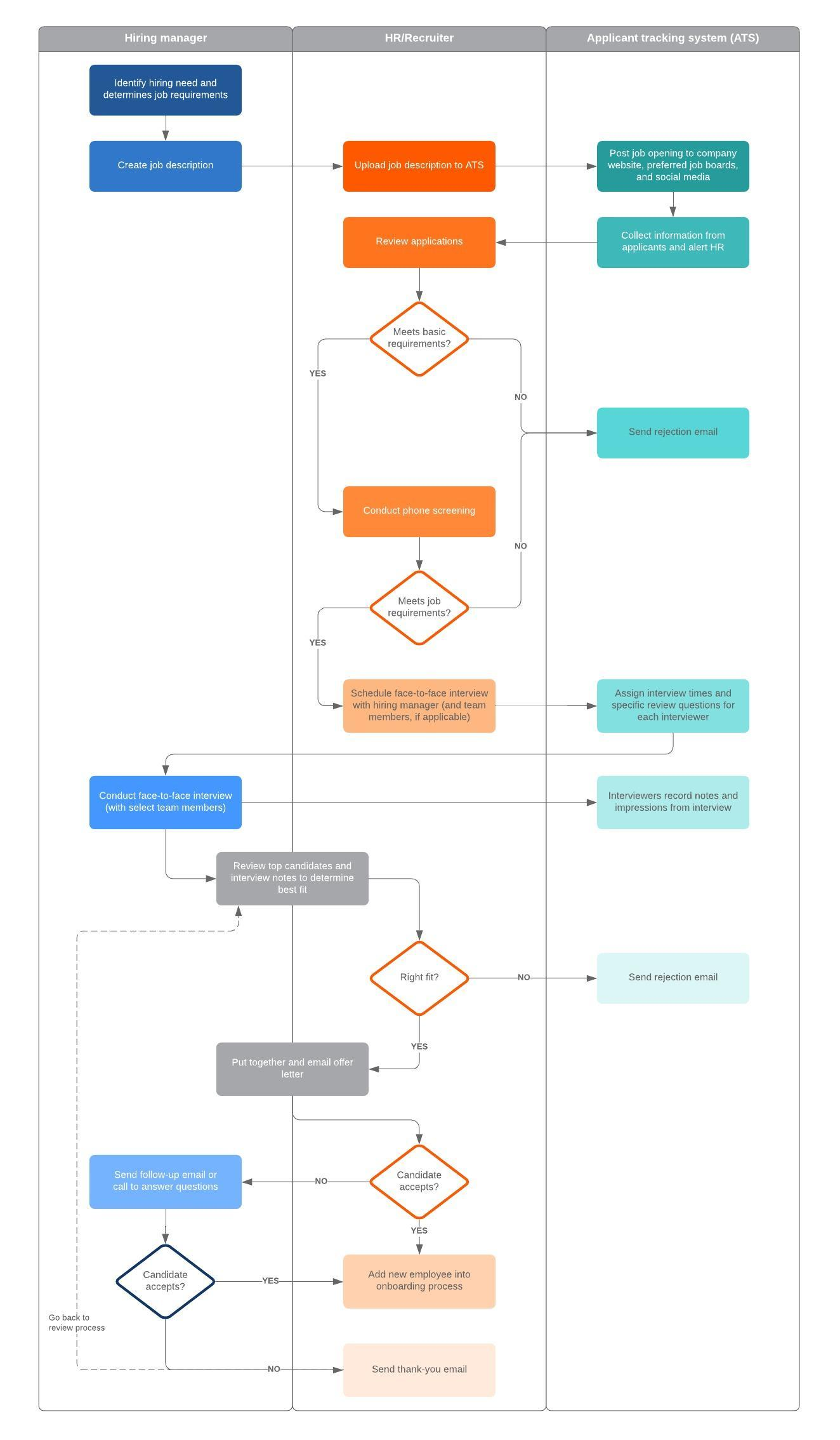 hight resolution of recruitment process flowchart