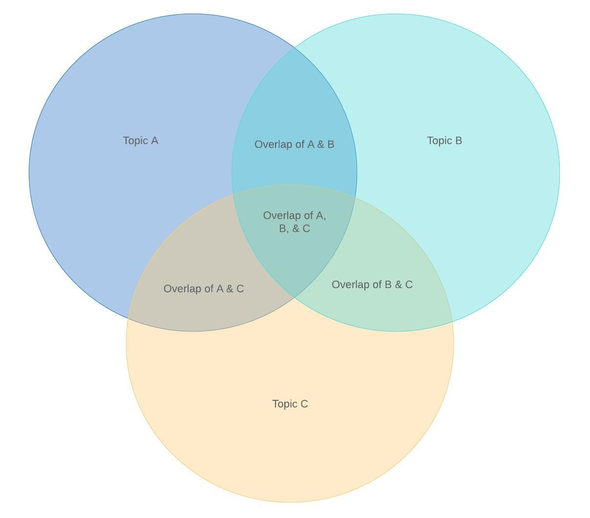 hight resolution of 3 circle venn diagram