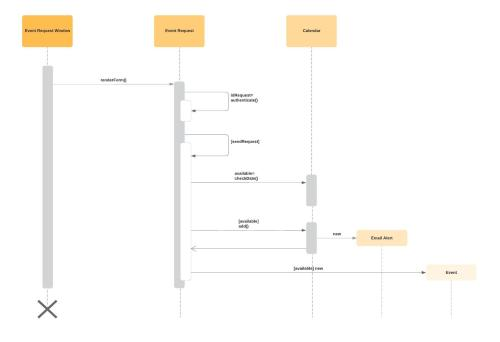 small resolution of basic sequence diagram