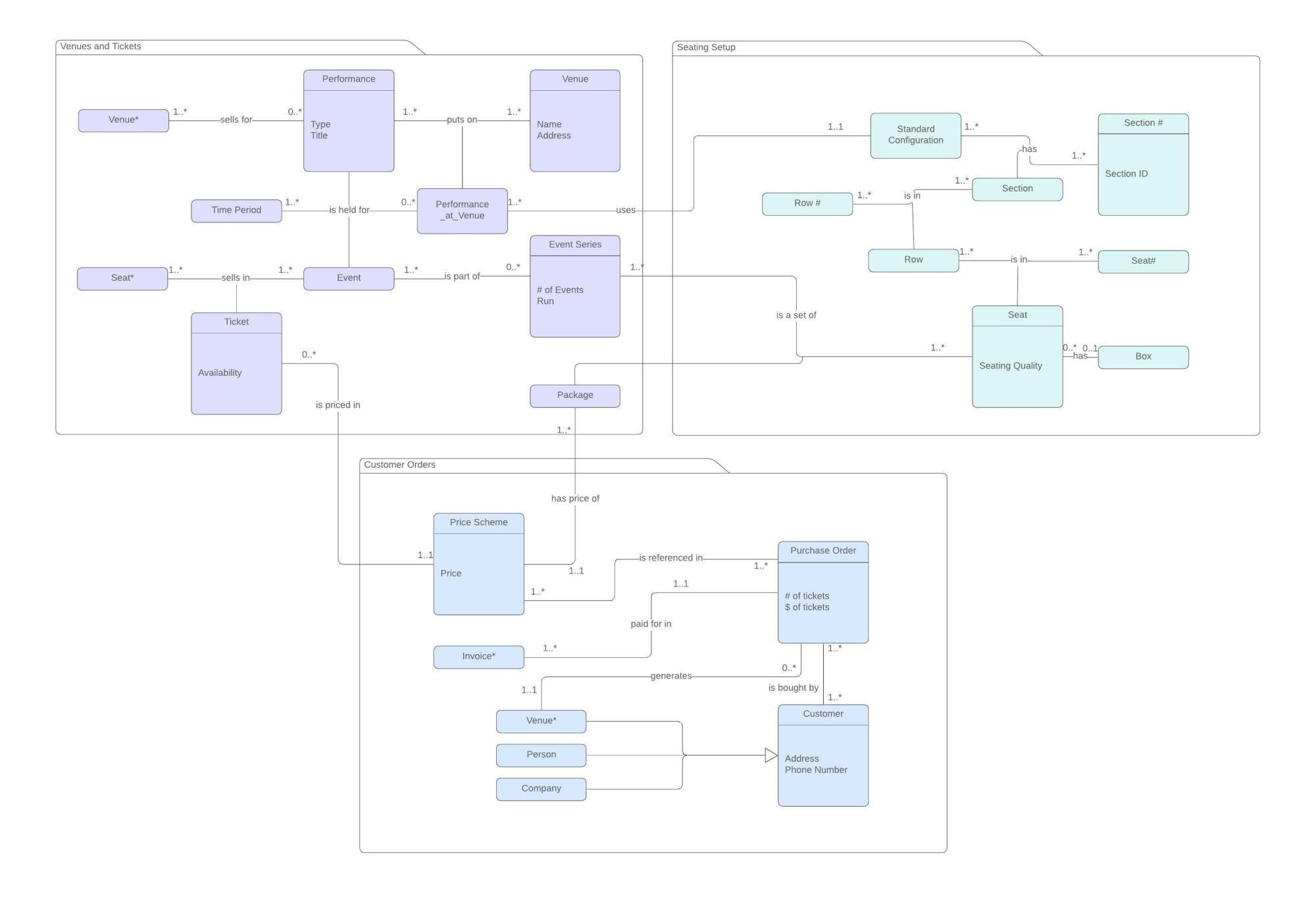 hight resolution of tickets class diagram