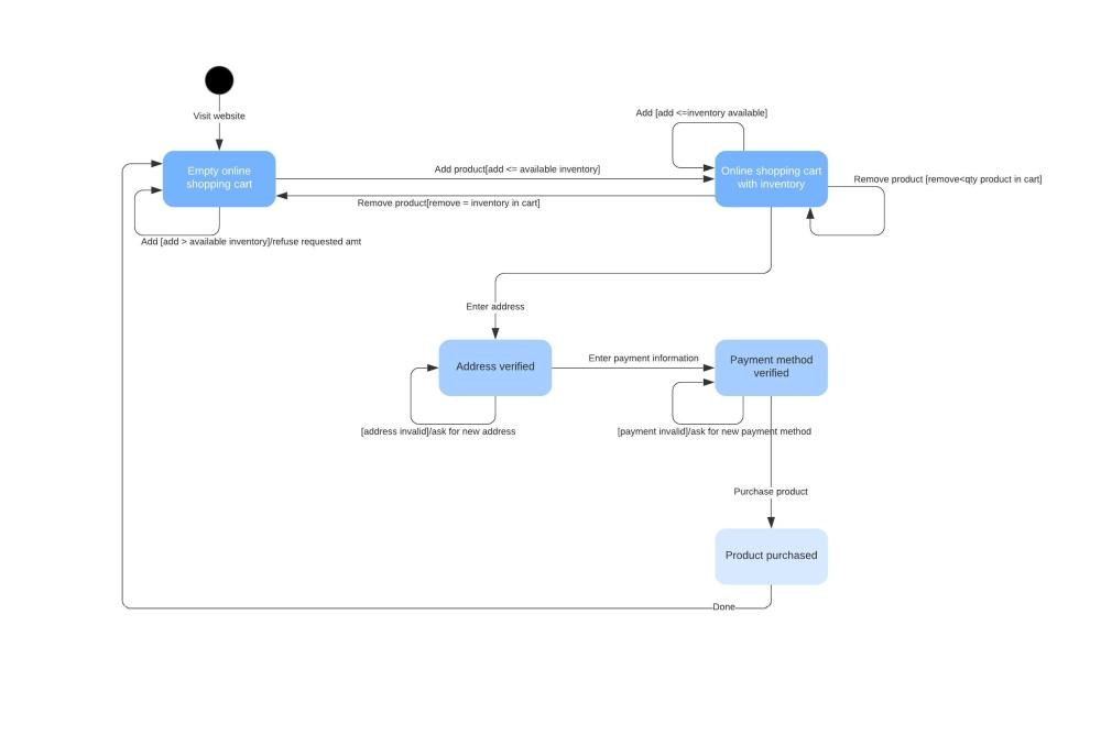medium resolution of uml state diagram example