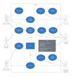 uml use case diagram example [ 2563 x 2585 Pixel ]