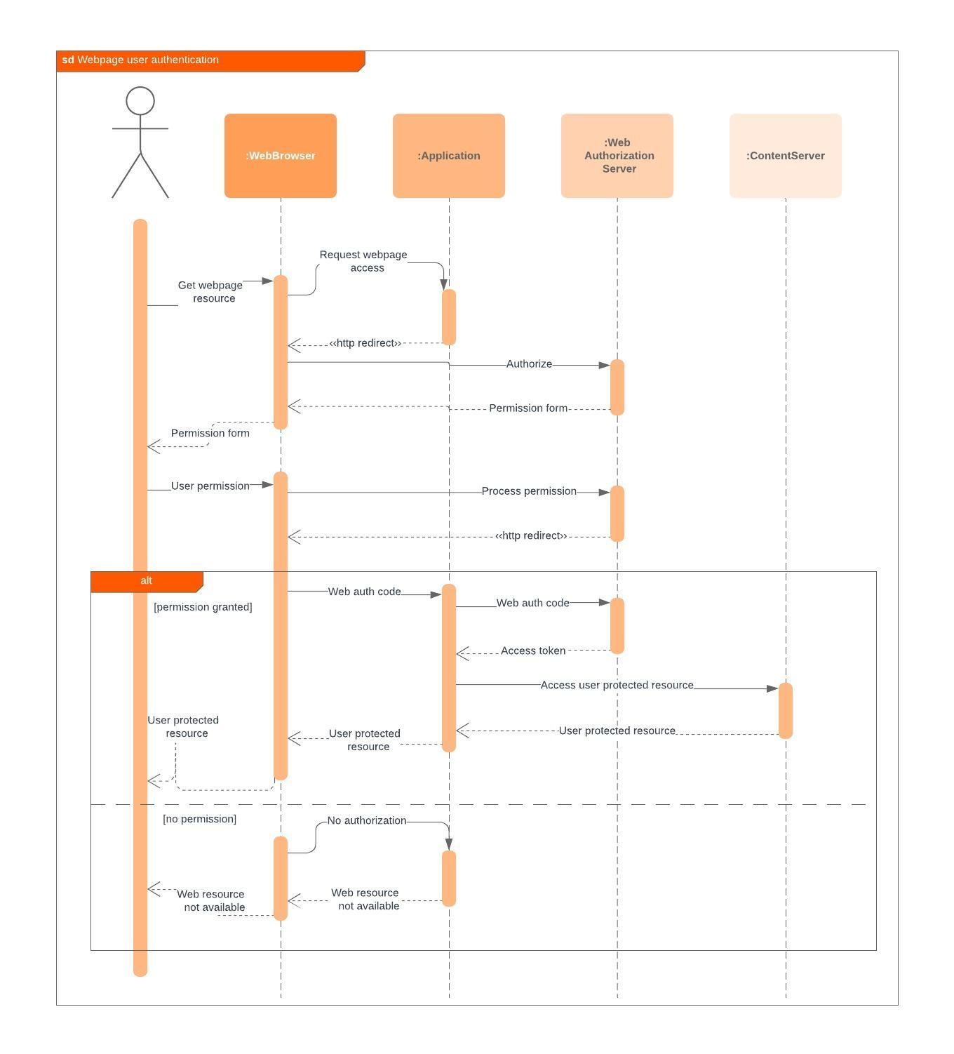hight resolution of web sequence diagram