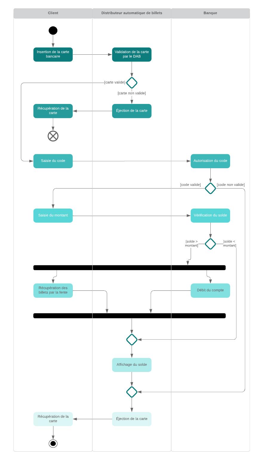 Diagramme De Classe En Ligne : diagramme, classe, ligne, Logiciel, Online, Gratuit, Lucidchart