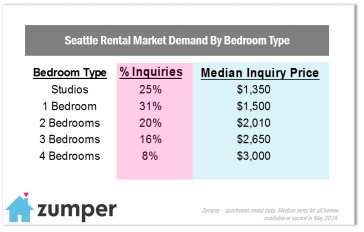 The 10 Most Popular Seattle Neighborhoods For Renters