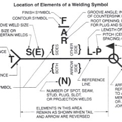 Lincoln Electric Welder Parts Diagram Aroma Rice Cooker Wiring Is There A Specific Way To Detail Different Welding Types On Drawings? | Grabcad Questions