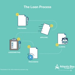 Mortgage Process Diagram 220 Dryer Plug Wiring 5 Things To Expect From A Good Banker The Explained