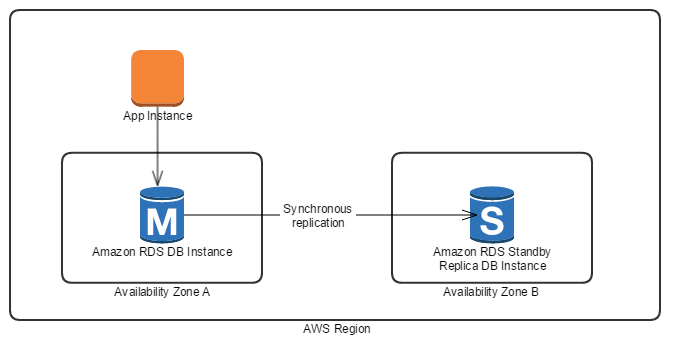 RDS Database Connection Pooling with Tomcat JDBC